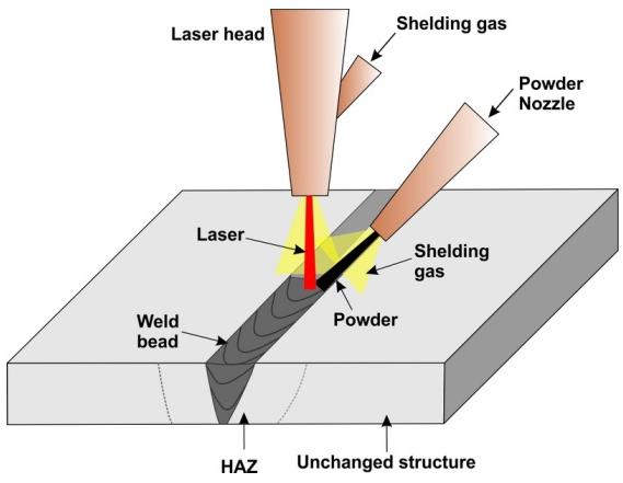 laser welding and cutting robots used industrial robots eurobots rh eurobots net Laser Welding Joints Laser Welding Joints