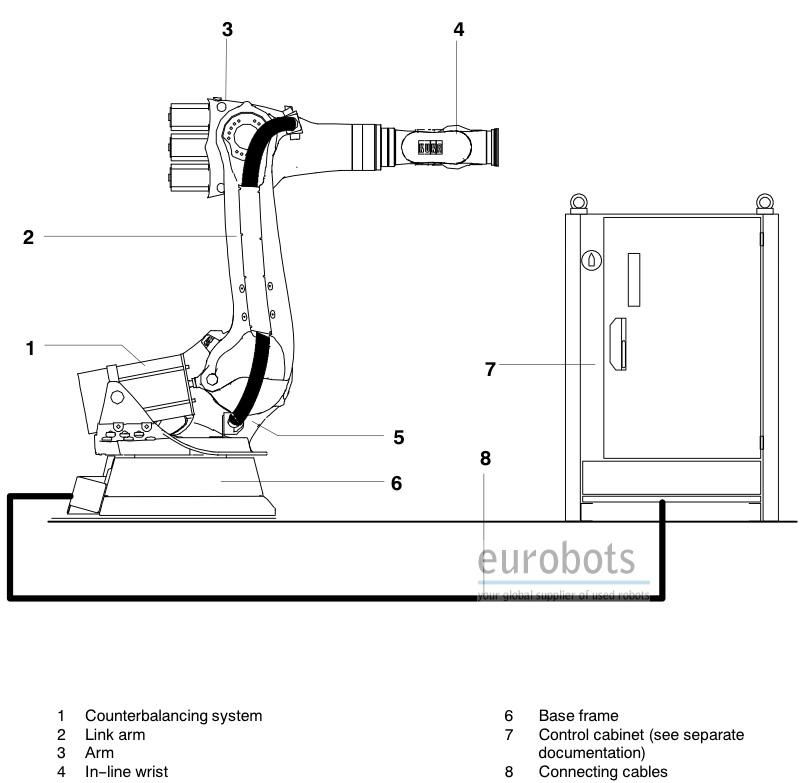 used robot kuka kr210
