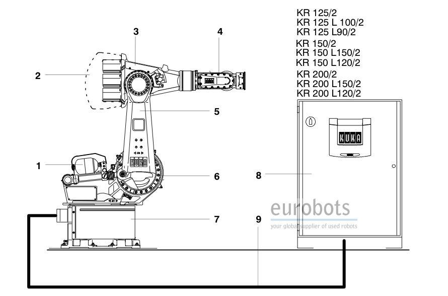 kuka kr150 125 200 used robot with krc2 eurobots rh eurobots net Victor 150 Kr Kr 150 Rusi Motorcycle