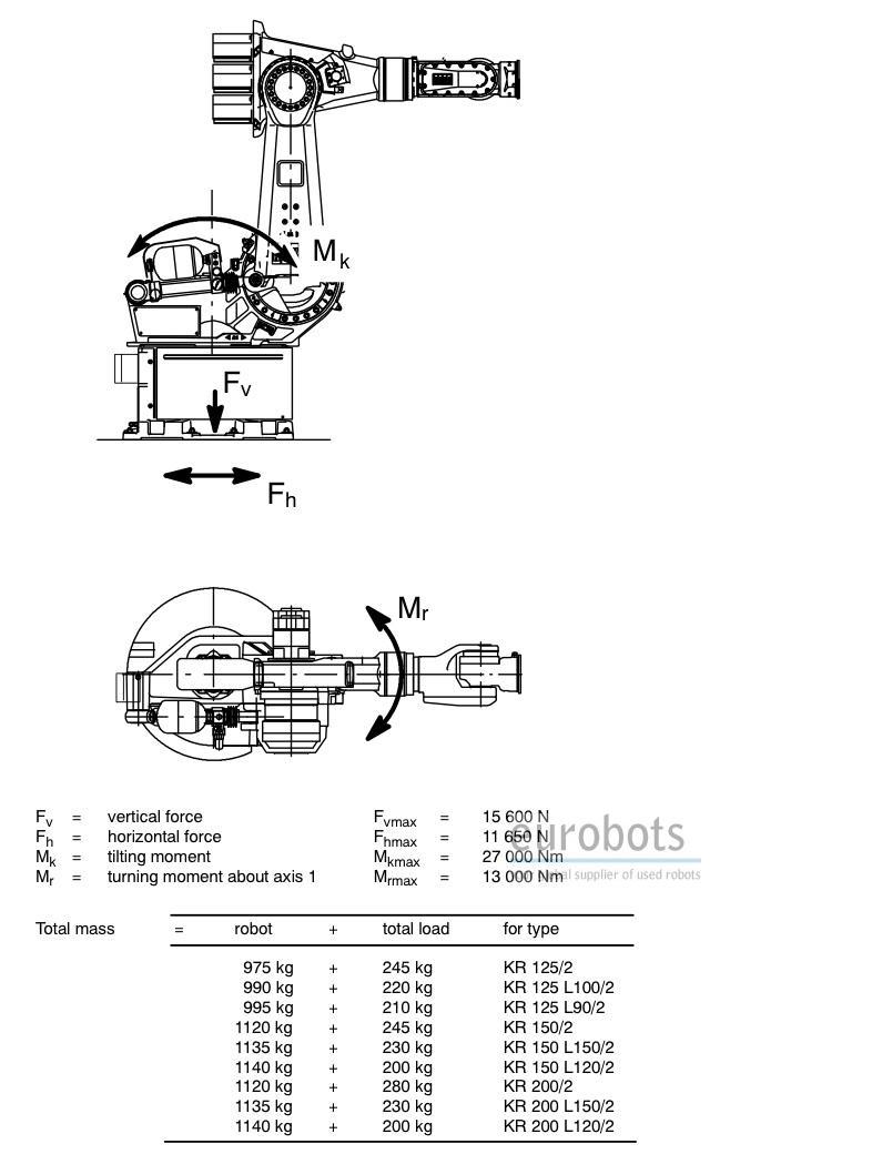 kuka kr150 125 200 used robot with krc2 eurobots rh eurobots net Rusi Kr 150 Modified Rusi Kr 150