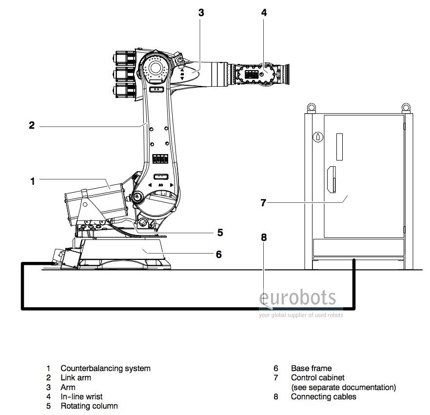 Used Robot Kr210 2 Eurobots