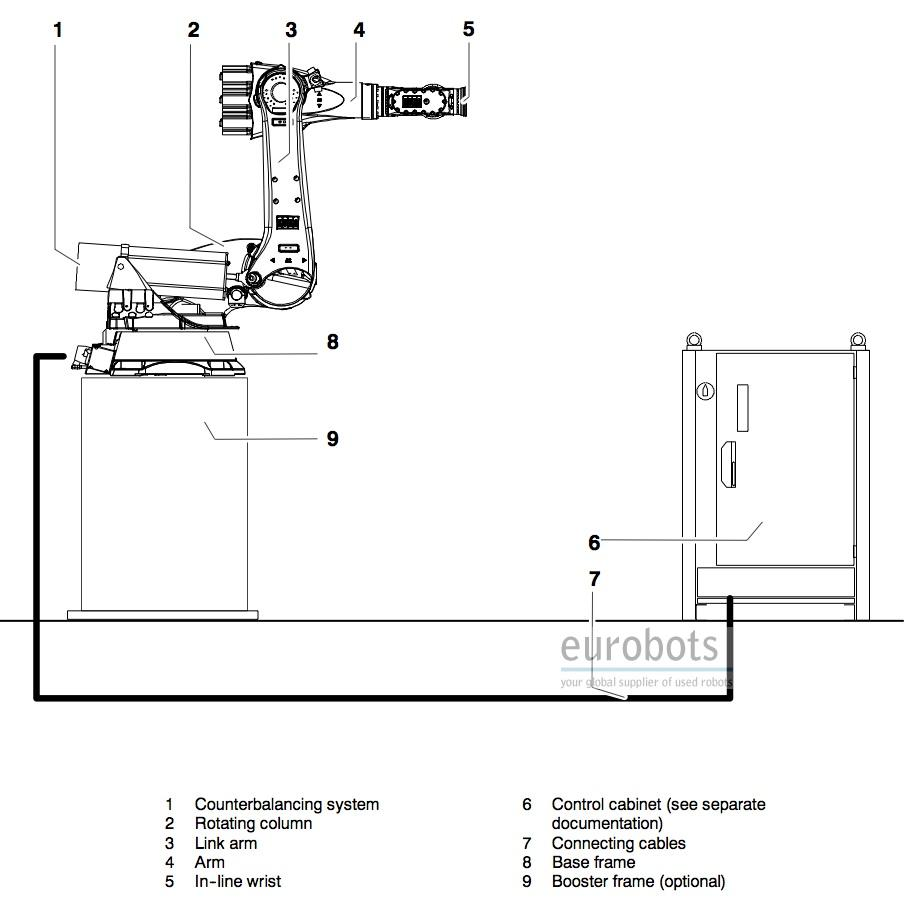 Kuka Spot Welding Circuit Diagram Diy Enthusiasts Wiring Diagrams Tig Used Robot Kr 210 2k Eurobots Rh Net Machine Welder