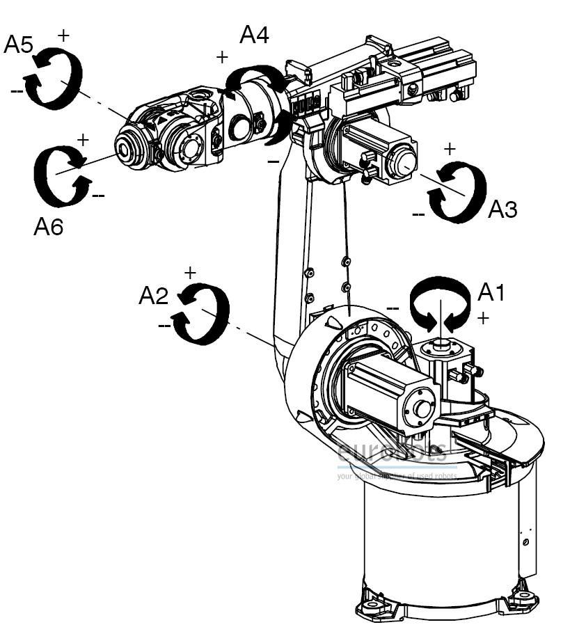 Robot Axis Diagram