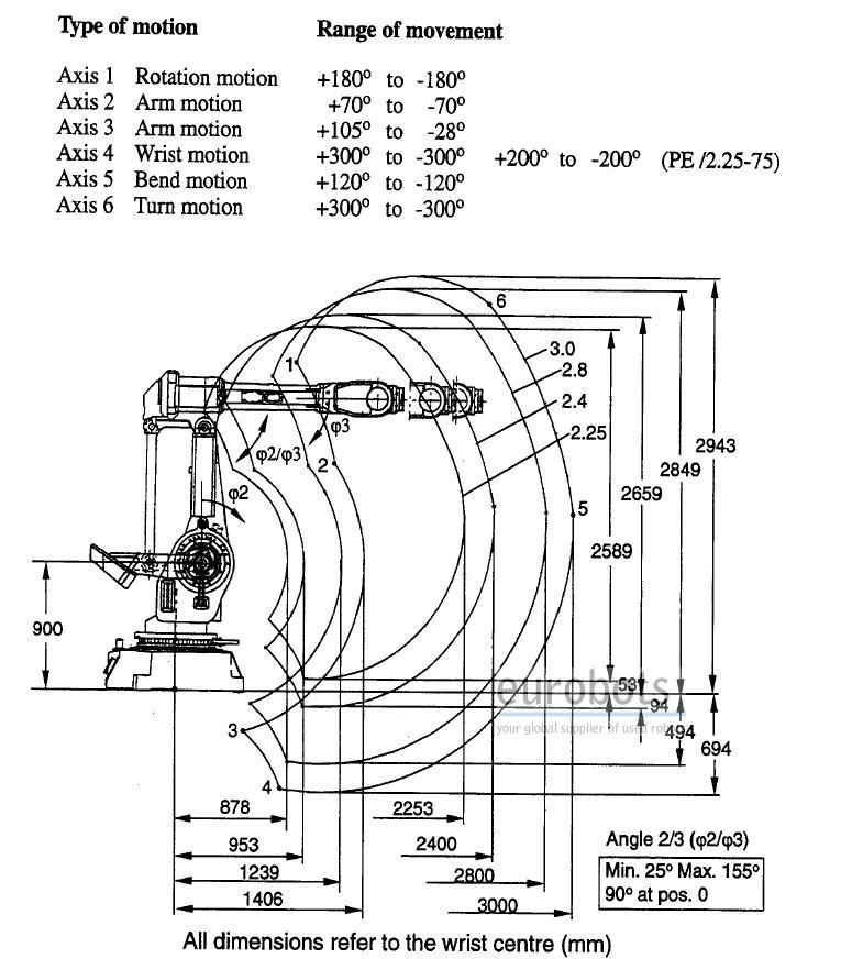 Abb Irb 6400 M97 M98 Eurobots