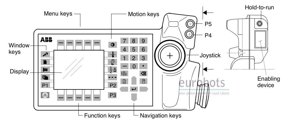 abb irb 6400r m99 eurobots net rh eurobots net abb s4 controller manual ABB pH Controller